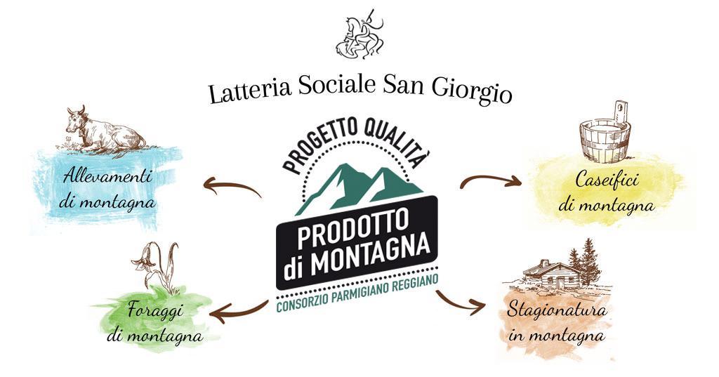 Parmigiano Reggiano Prodotto di Montagna